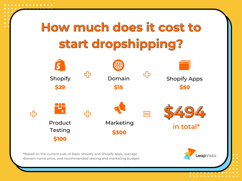 Estimate of dropshipping costs by LeapVista