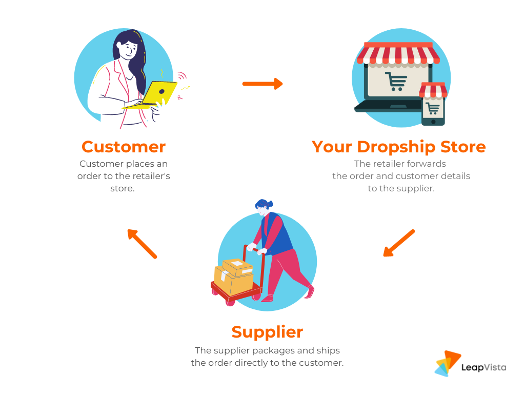 Dropshipping model by LeapVista
